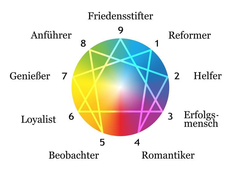 Grafik: mehrfarbige Kreisfläche umrandet mit Zahlen von 1-9, die innerhalb durch Linien sternförmig verbunden sind und außerhalb mit jeweils einem Charackterbegriff versehen sind.
